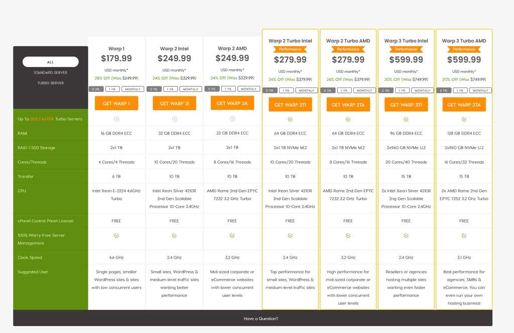 A2 Hosting Dedicated Servers Managed Plan Pricing