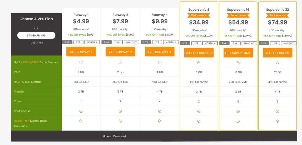 A2 Hosting VPS Hosting Unmanaged Plan Pricing